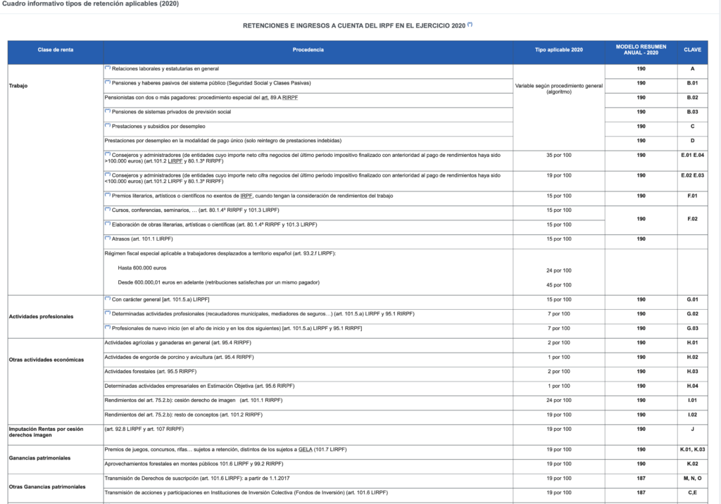 Retenciones e ingresos a cuenta del irpf ejercicio 2020