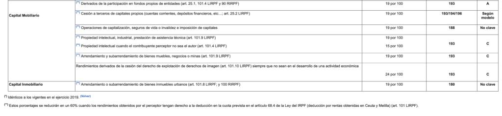Retenciones e ingresos a cuenta del irpf ejercicio 2020 2