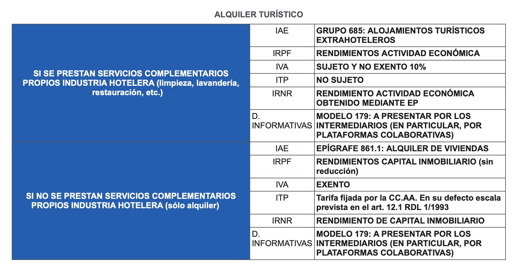 CUADRO-FISCALIDAD-ALQUILER-TURISTICO-VACACIONAL