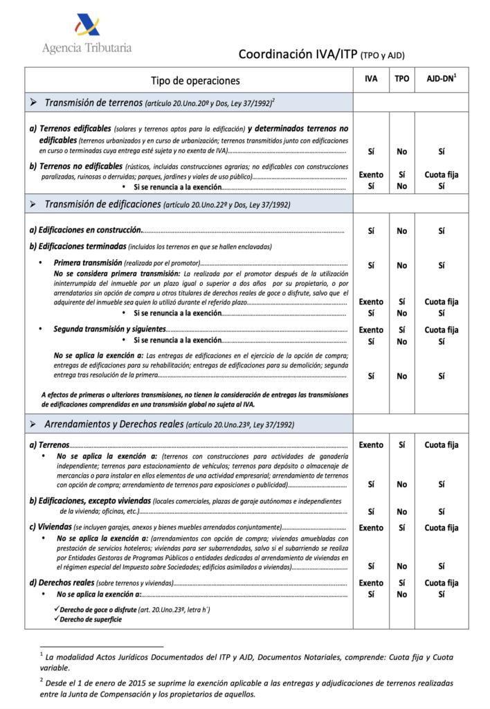 Cuadro AEAT Coordinación IVA/ITP (TPO y AJD)