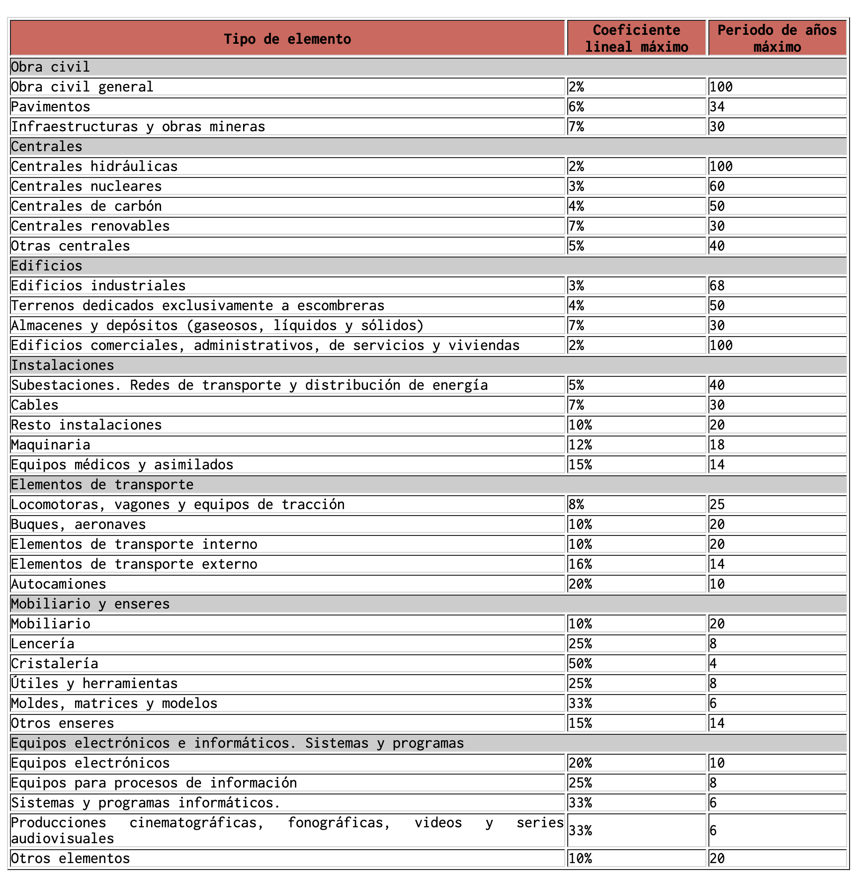 tabla-amortizacion-efectiva-lis