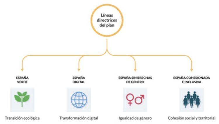 lineas directrices plan de recuperación transformación y resiliencia